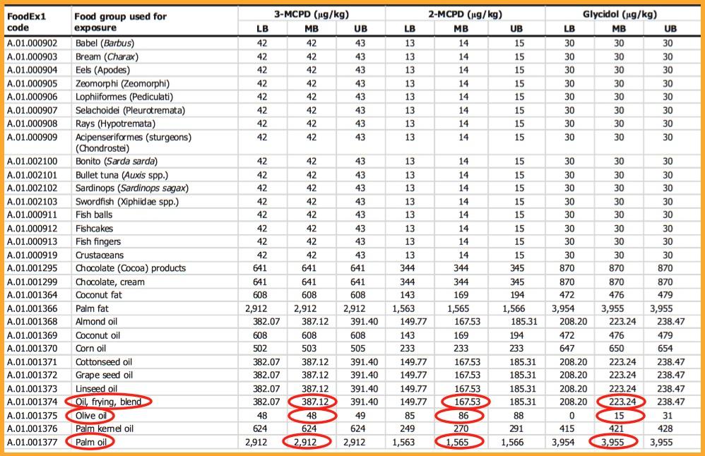 biolineintegratori - tabella della concentrazione di glicidolo e suoi derivati