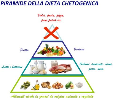 Piramide - dieta chetogenica
