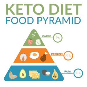 Piramide alimentare - dieta chetogenica