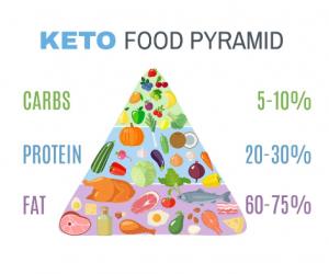Piramide alimentare in percentuale - dieta chetogenica