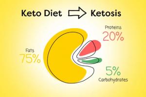 Chetosi - dieta chetogenica