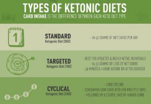 Tipologie di dieta chetogenica